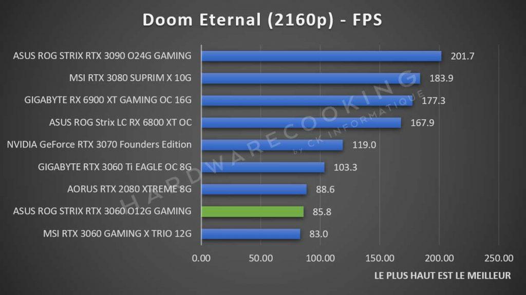 Benchmark ASUS ROG Strix RTX 3060 Doom Eternal 2160p