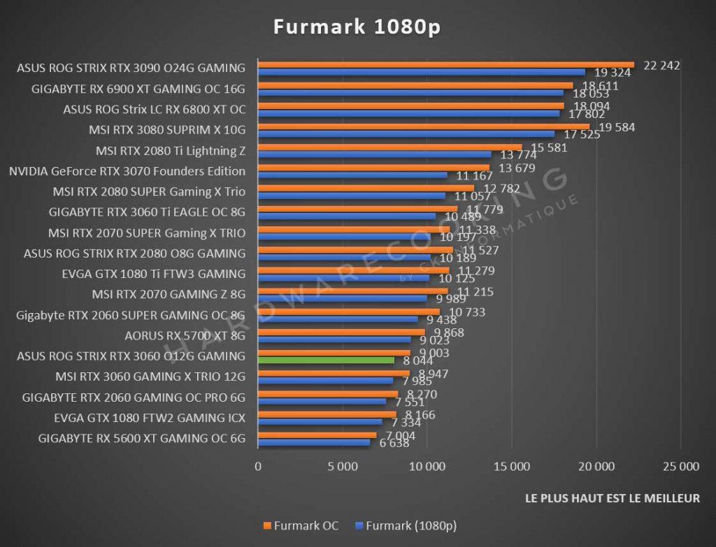 Benchmark ASUS ROG Strix RTX 3060 Furmark 1080p