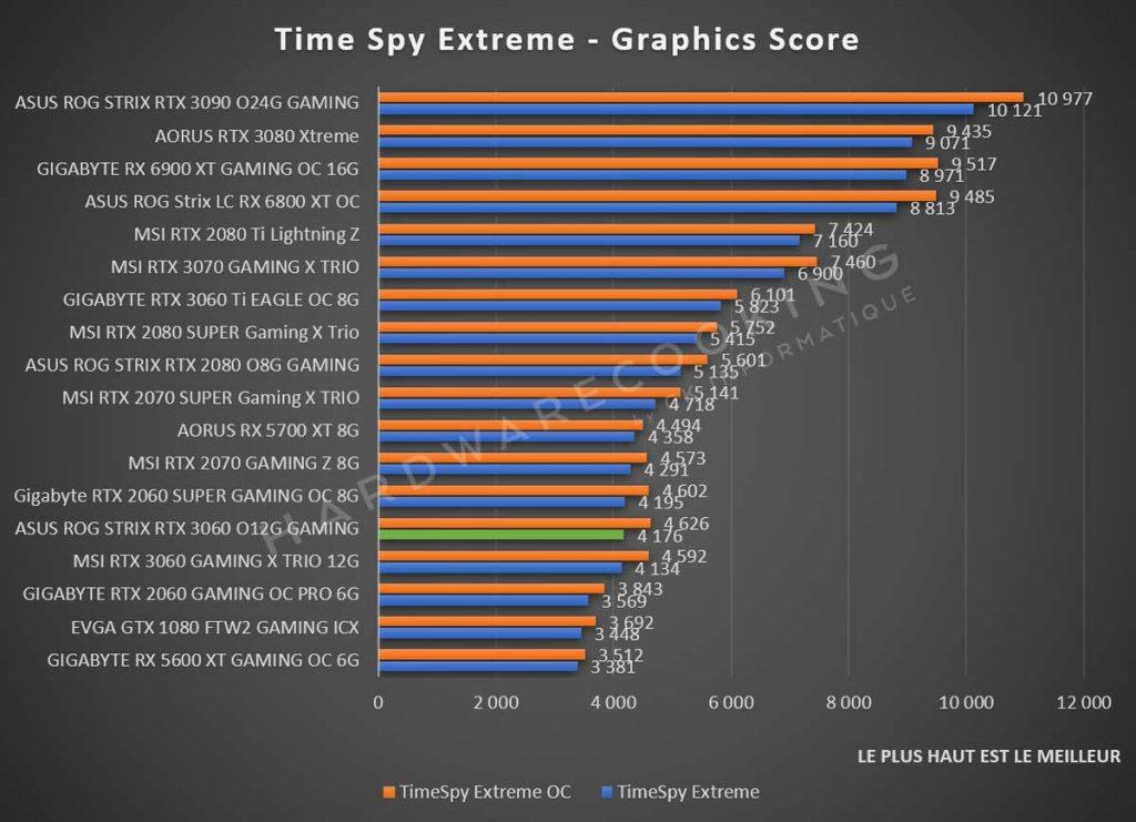 Benchmark ASUS ROG Strix RTX 3060 Time Spy Extreme