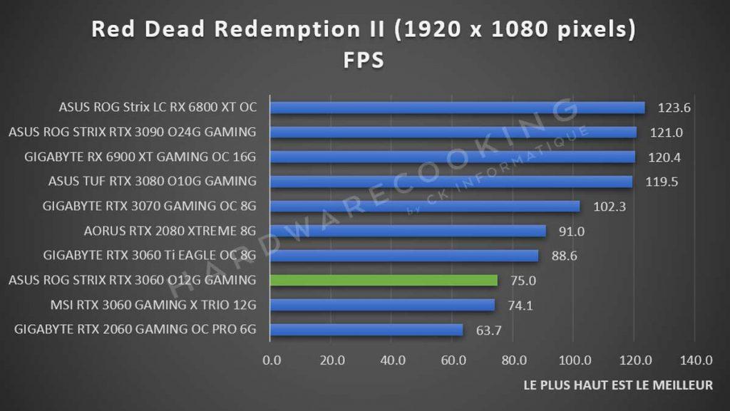 Benchmark ASUS ROG Strix RTX 3060 Red Dead Redemption II 1080p