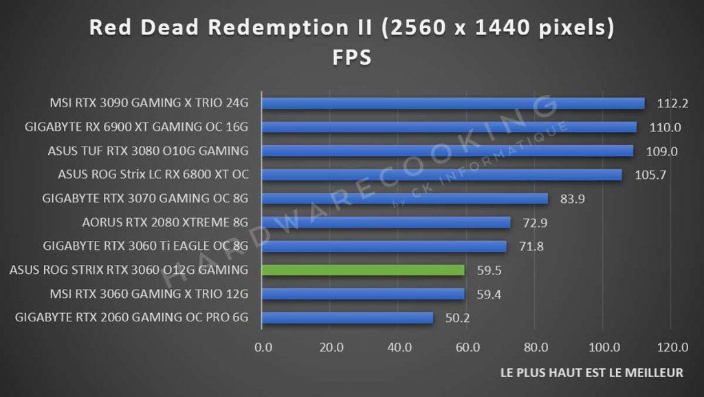 Benchmark ASUS ROG Strix RTX 3060 Red Dead Redemption II 1440p