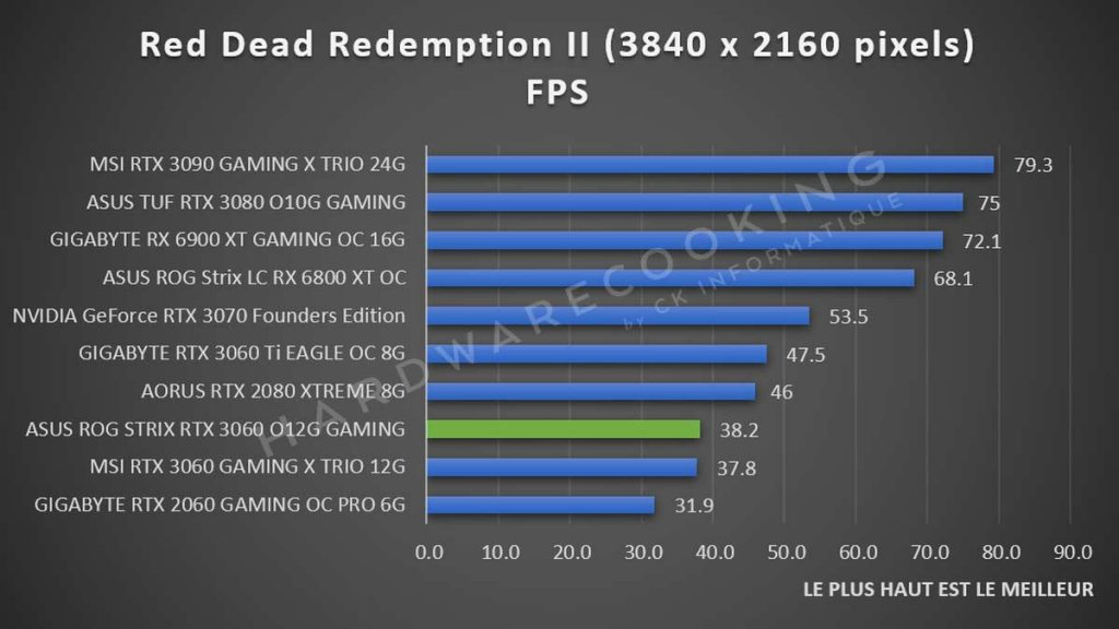 Benchmark ASUS ROG Strix RTX 3060 Red Dead Redemption II 2160p