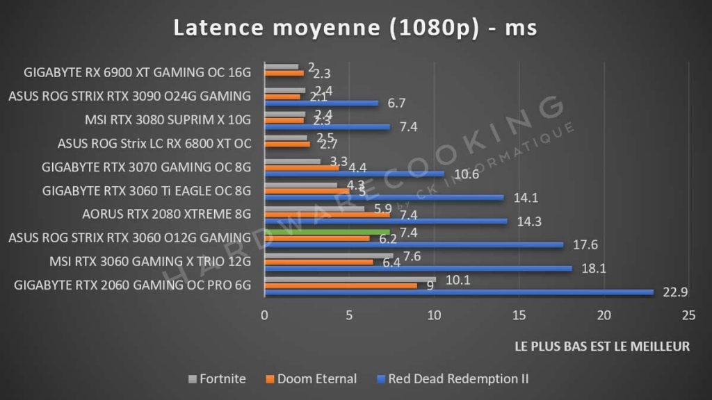 Latence 1080p