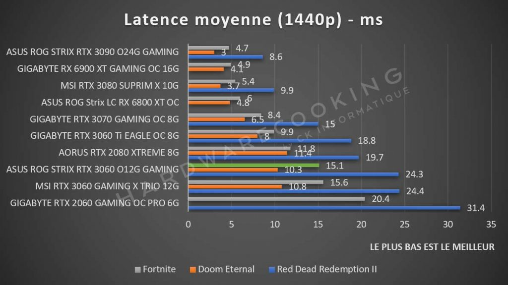 Latence 1440p