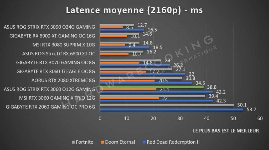 Latence 2160p
