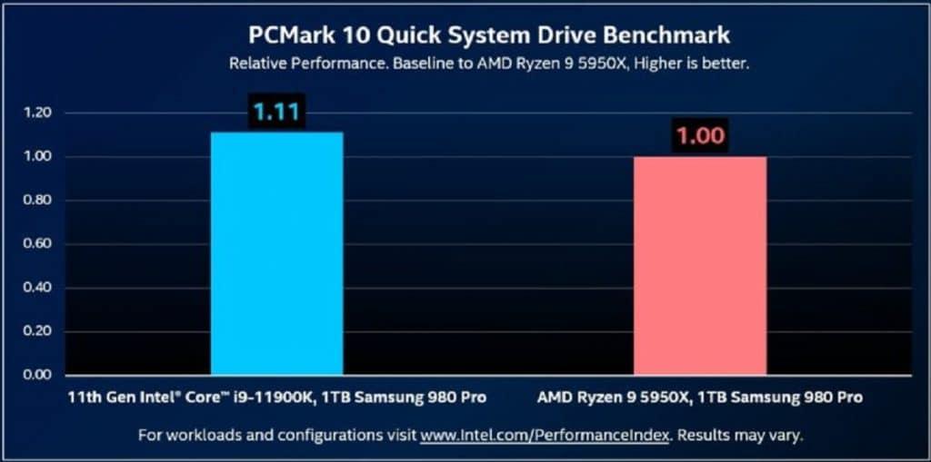 Intel PCMark 10 Intel VS AMD