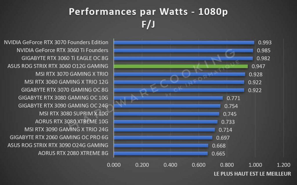 Performances par Watts 1080p