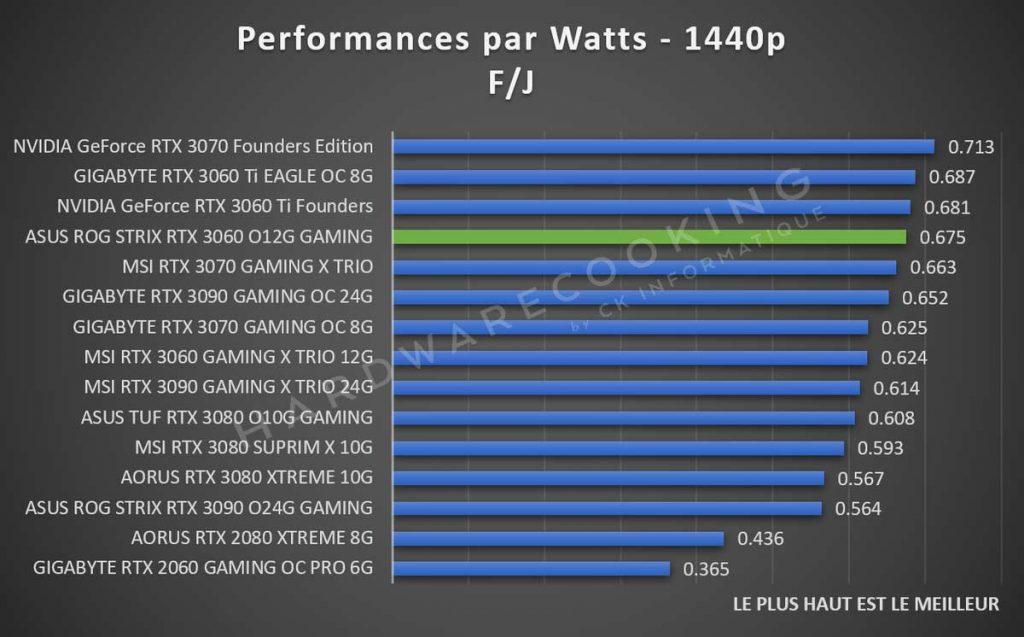 Performances par Watts 1440p