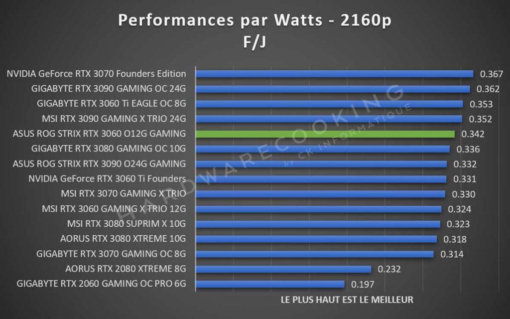Performances par Watts 2160p