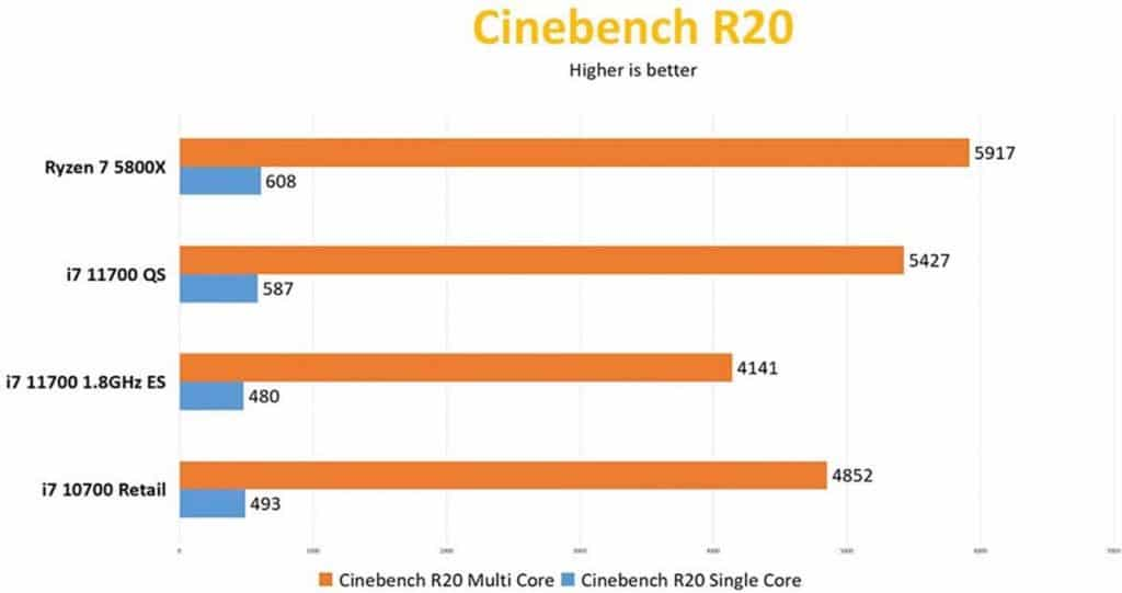 benchmark Intel Core i7-11700 Cinebench R20