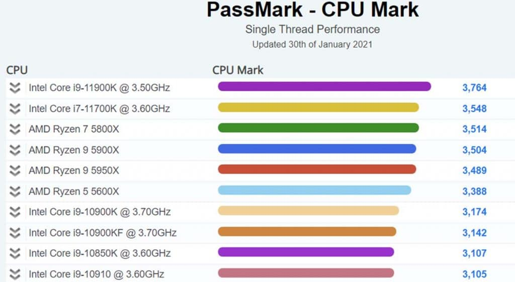 Intel Core i9-11900K PassMark Single Core