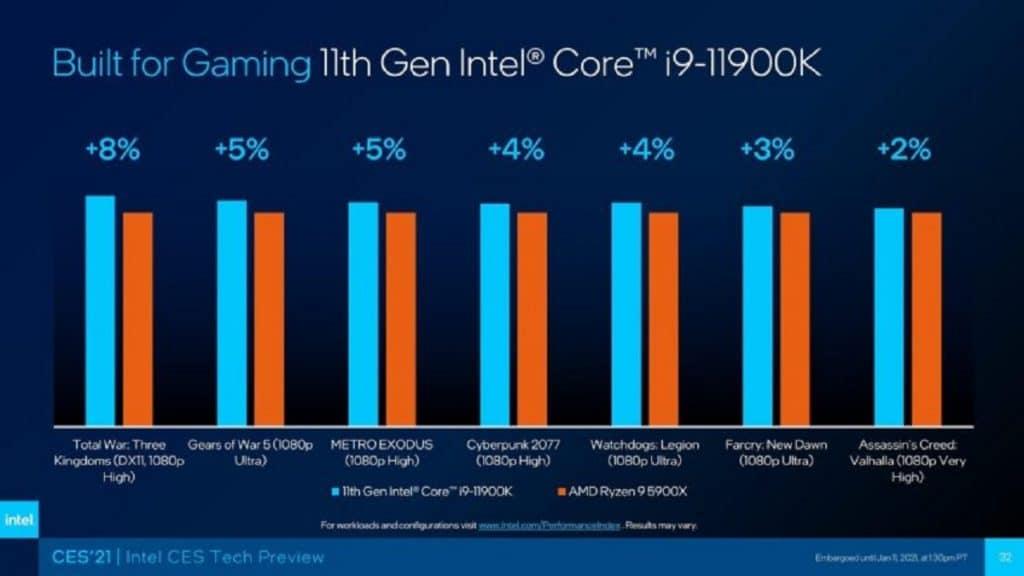 benchmark Intel Core i9-11900K