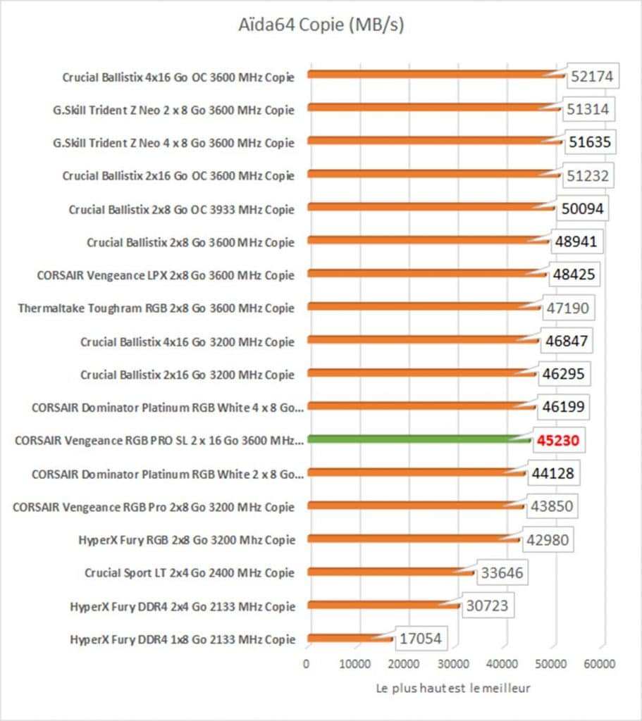 benchmark Aïda64 Copie CORSAIR Vengeance RGB PRO SL