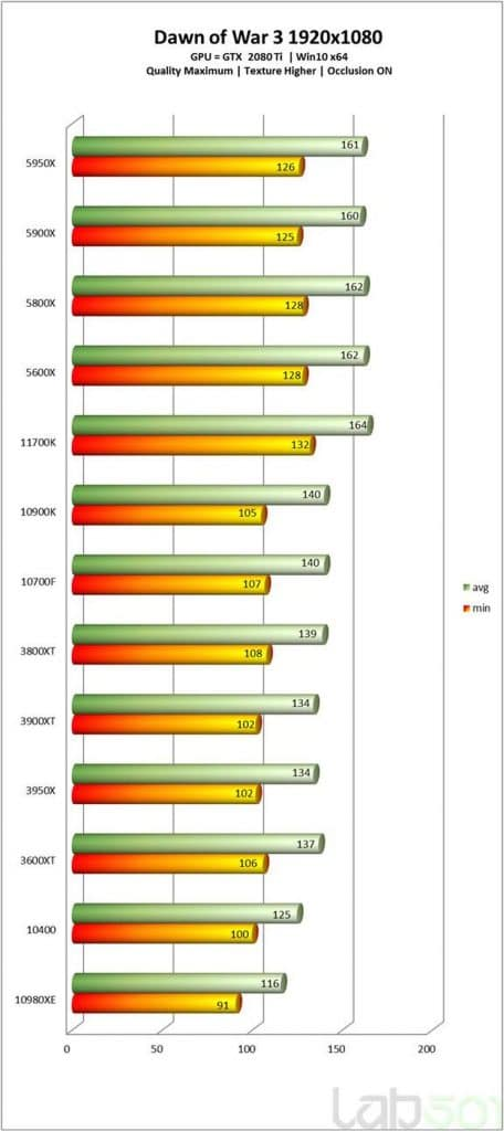 Test Intel Core i7-11700K Dawn of War
