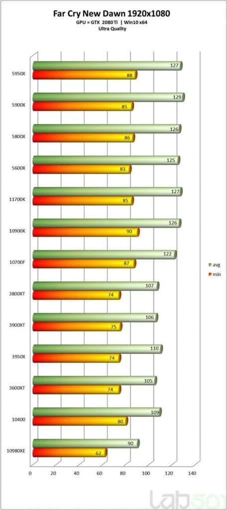Test Intel Core i7-11700K Far Cry New Dawn