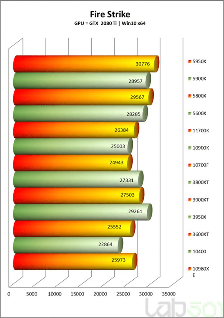 Test Intel Core i7-11700K Fire Strike