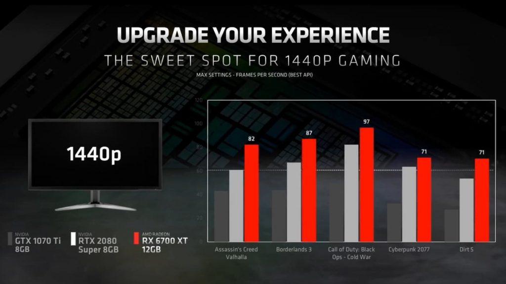 Benchmark AMD Radeon RX 6700 XT