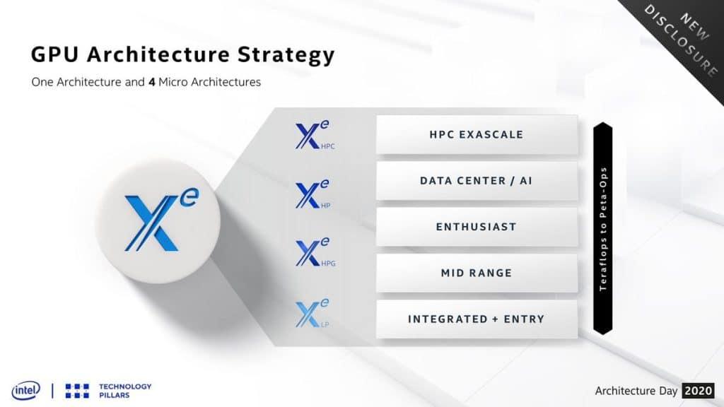 Architecture Intel Xe-HP