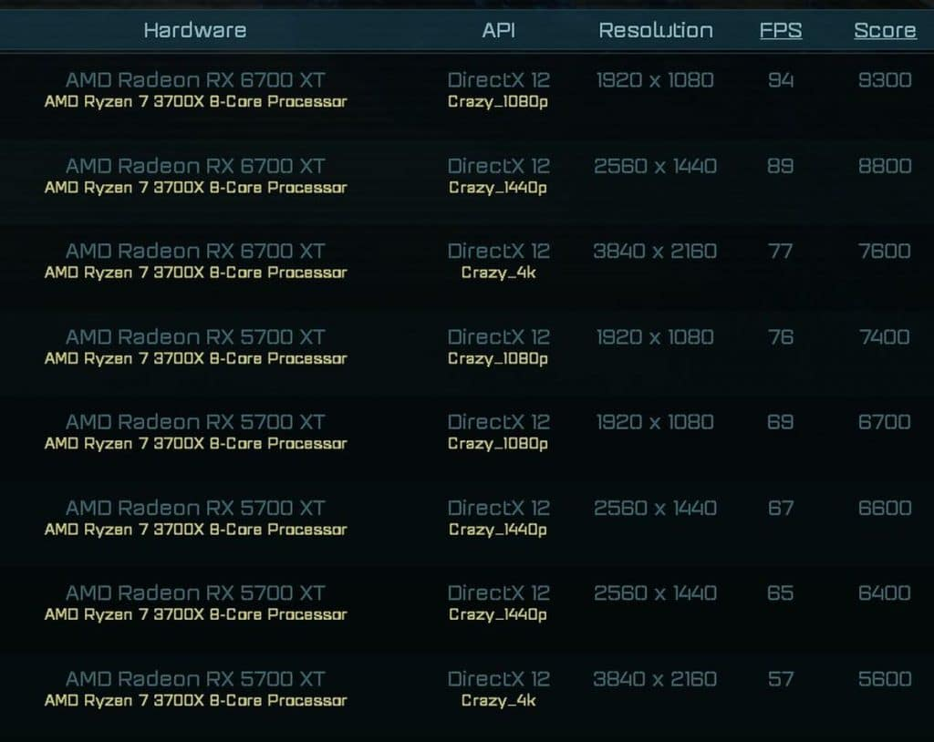 benchmark AMD Radeon RX 6700 XT AotS
