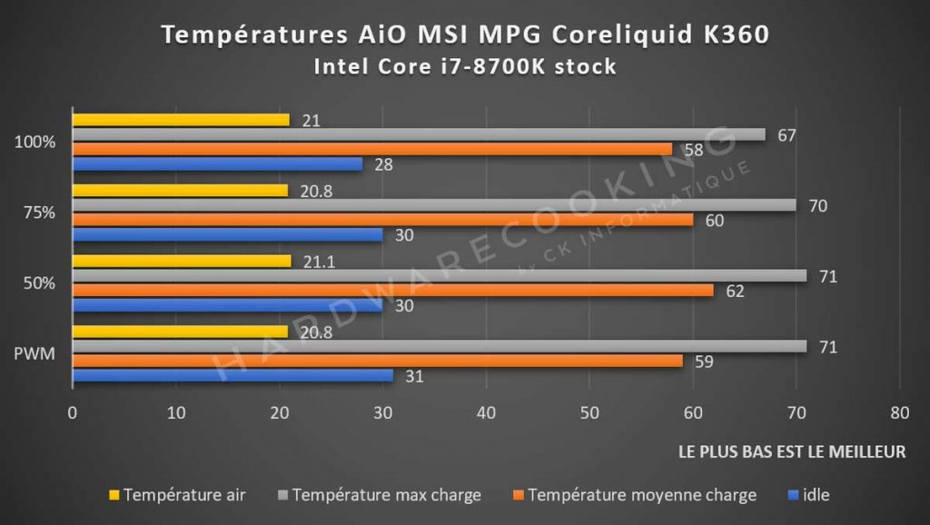 Benchmark températures AiO MSI MPG Coreliquid K360