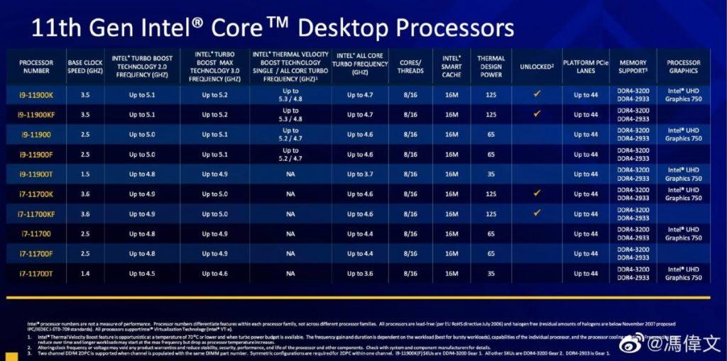 Caractéristiques Intel Rocket Lake