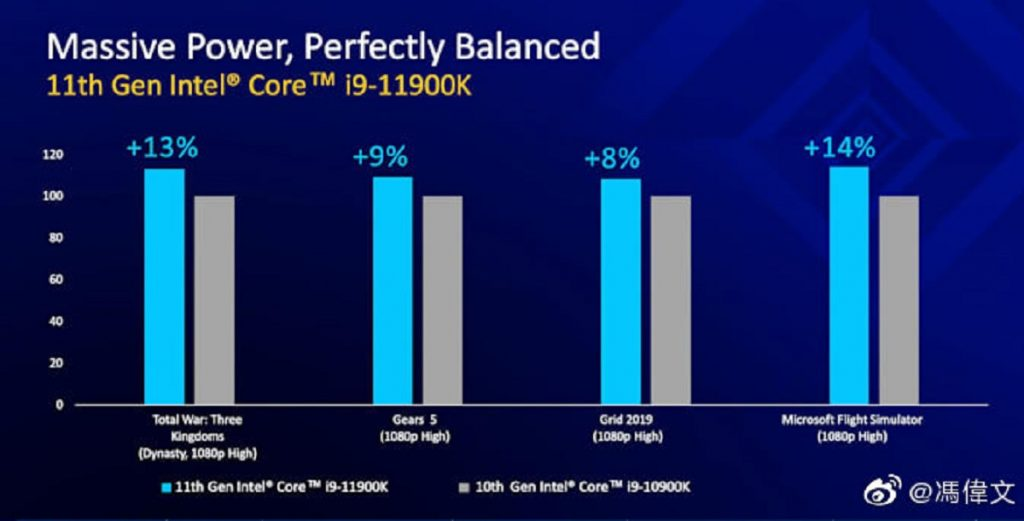 benchmarks en jeux Intel Core i9-11900K et Intel Core i9-10900K