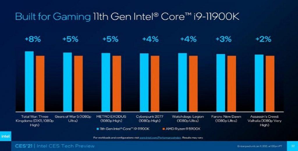 benchmarks en jeux Intel Core i9-11900K et Ryzen 9 5900X