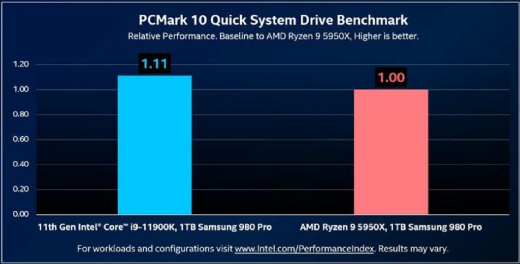 benchmarks PCMark 10 Intel Core i9-11900K et Ryzen 9 5950X