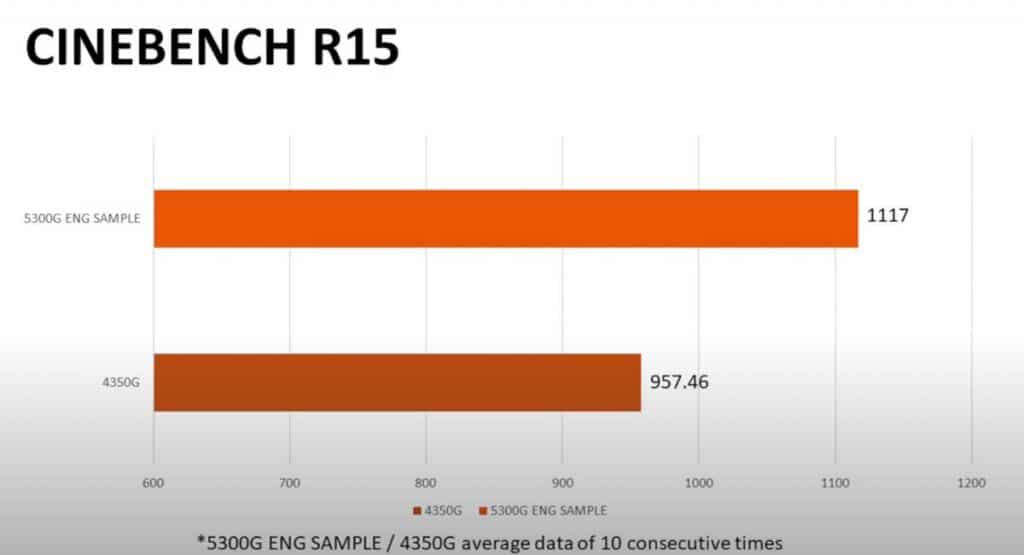 Benchmark Cinebench R15