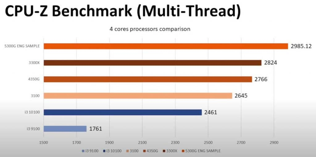 Benchmark CPU-Z Multi-Thread AMD Ryzen 5 5300G
