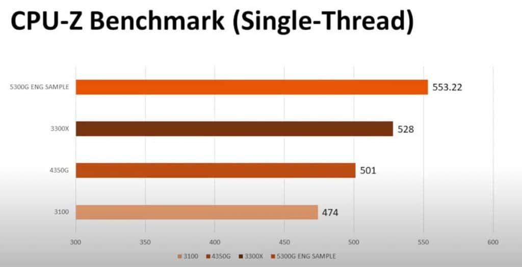 Benchmark CPU-Z Single-Thread AMD Ryzen 5 5300G