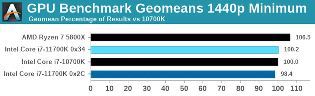 Benchmark Intel Core i7-11700K