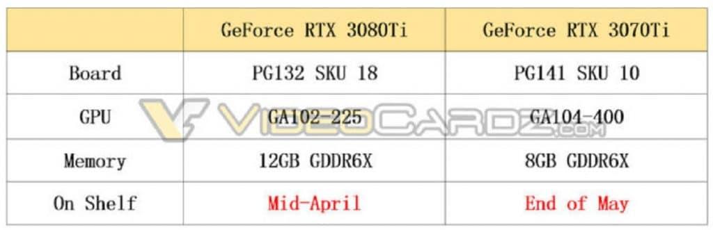 Spécifications GeForce RTX 3080 Ti et RTX 3070 Ti