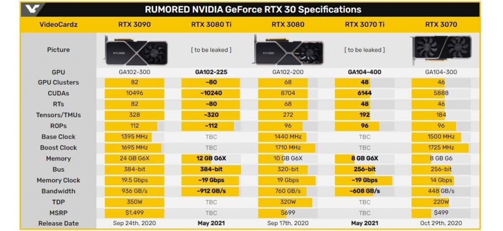 Tableau Specs RTX 3000