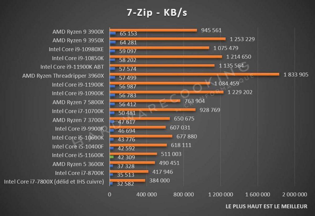 Test Intel Core i5-11600K 7Zip