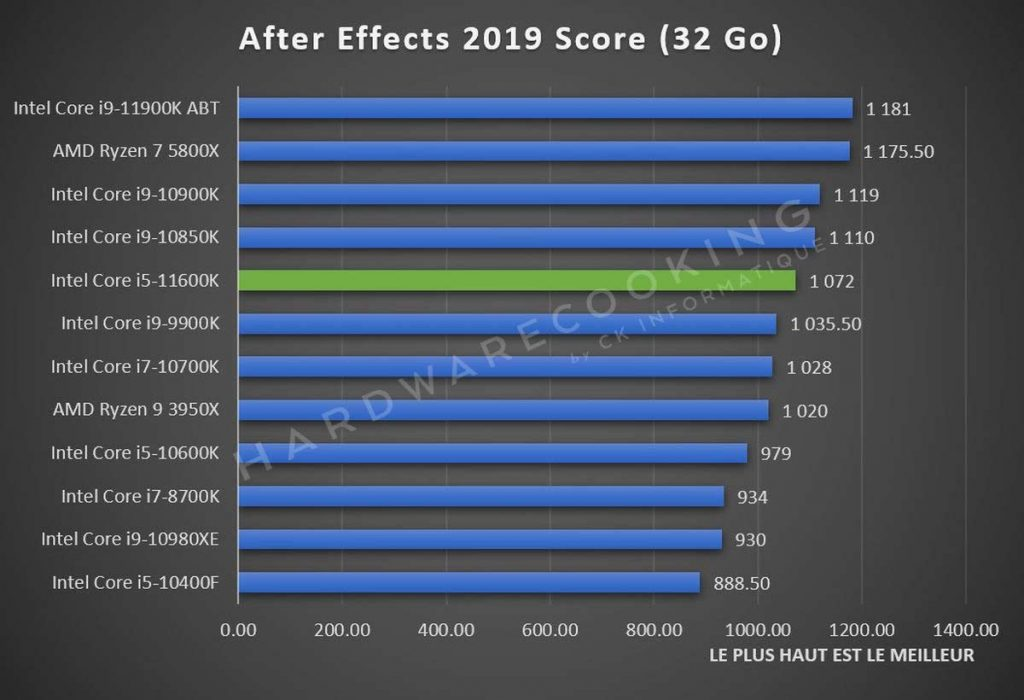 Benchmark After Effects