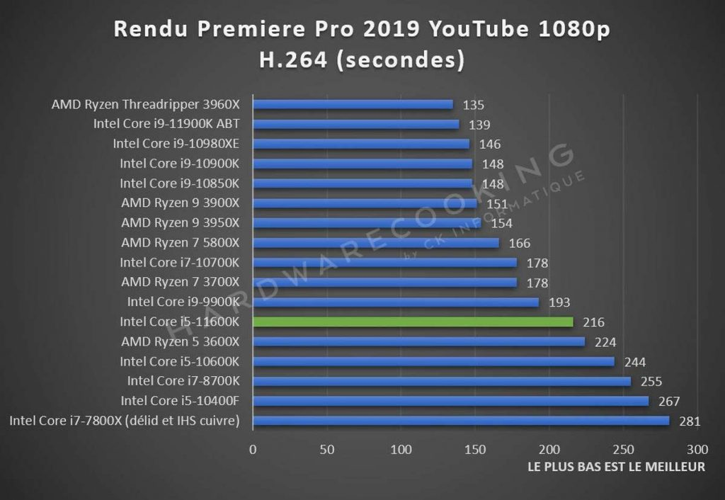 Test Intel Core i5-11600K Adobe Premiere Pro
