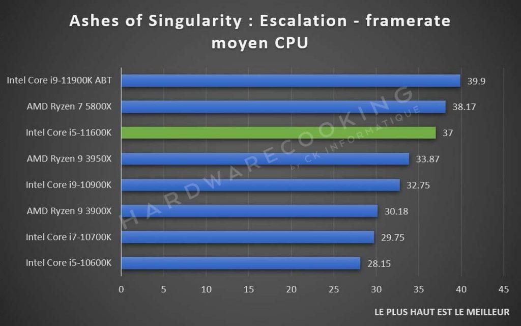 Benchmark Ashes of the Singularity Intel Core i5-11600K
