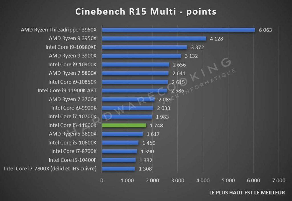Test Intel Core i5-11600K Cinebench R15