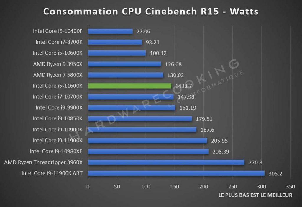 Consommation Intel Core i5-11600K