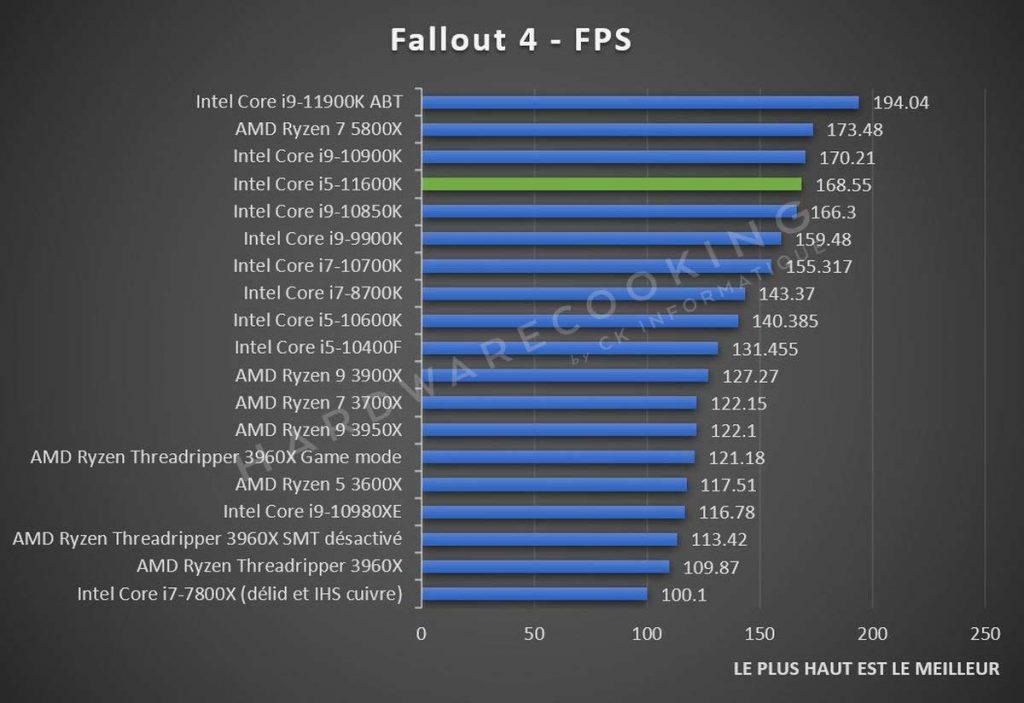 Benchmark Fallout 4 Intel Core i5-11600K
