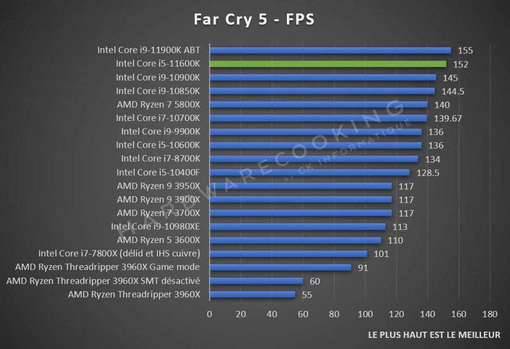 Benchmark Far Cry 5 Intel Core i5-11600K