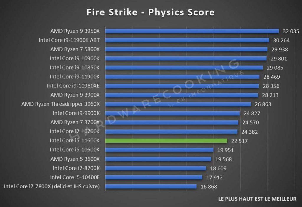 Test Intel Core i5-11600K Fire Strike