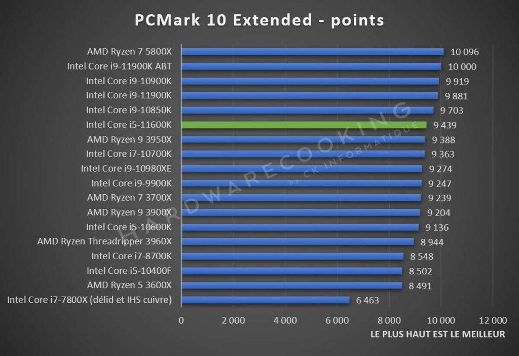 Test Intel Core i5-11600K PCMark 10 Extended