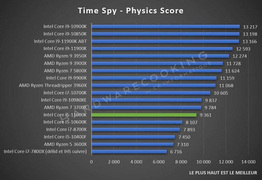 Test Intel Core i5-11600K Time Spy
