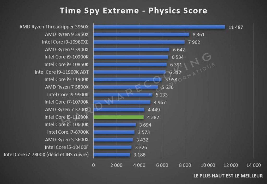 Test Intel Core i5-11600K Time Spy Extreme