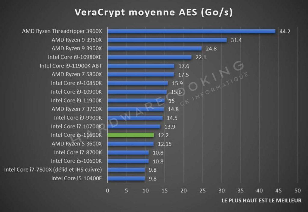benchmark VeraCrypt