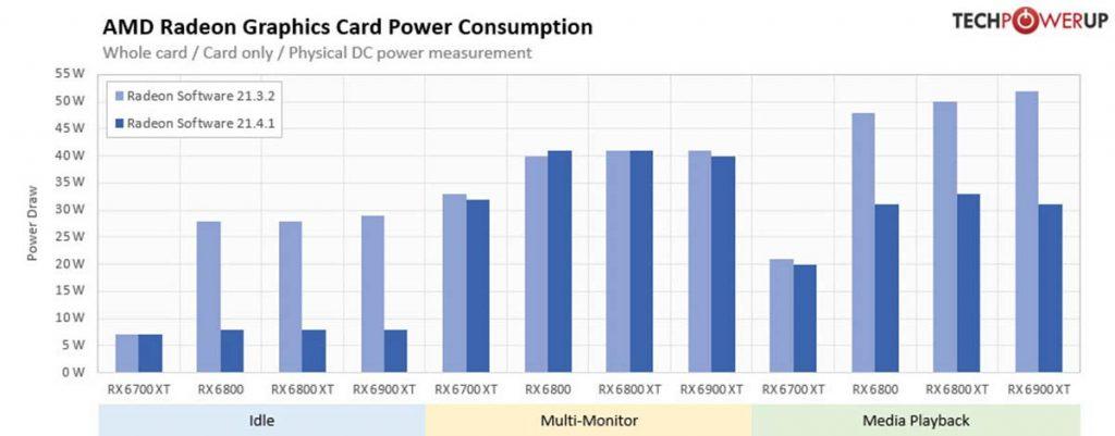 Comparaison consommation carte graphique AMD Radeon 2.13.2 vs 2.14.1