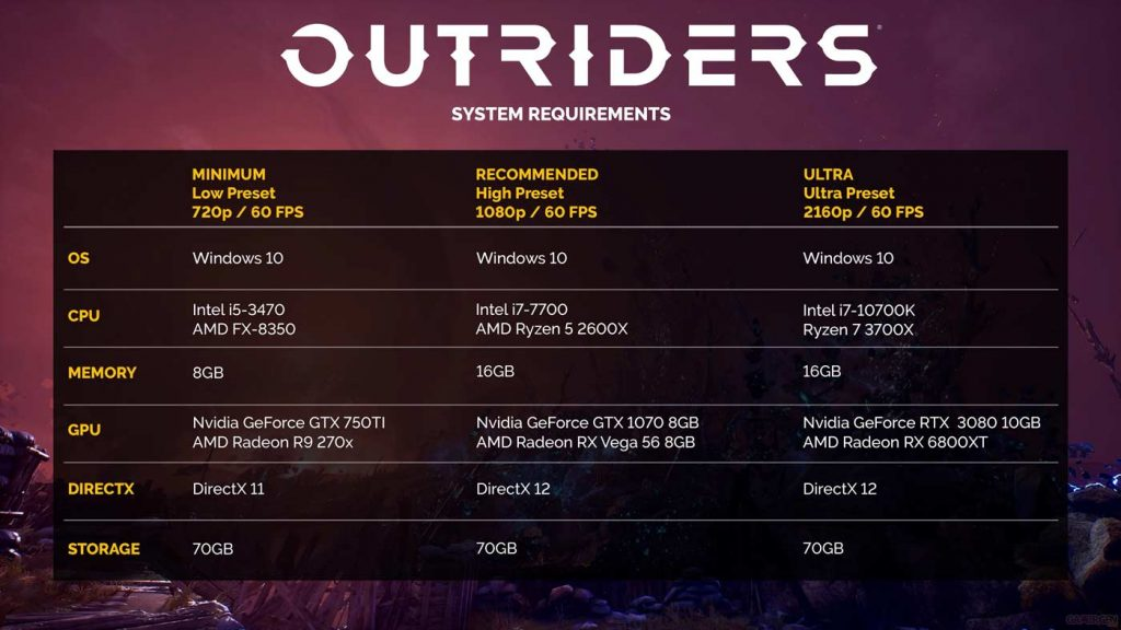 Outriders Configuration PC