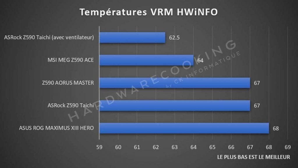 test spécial VRM chipset Z590